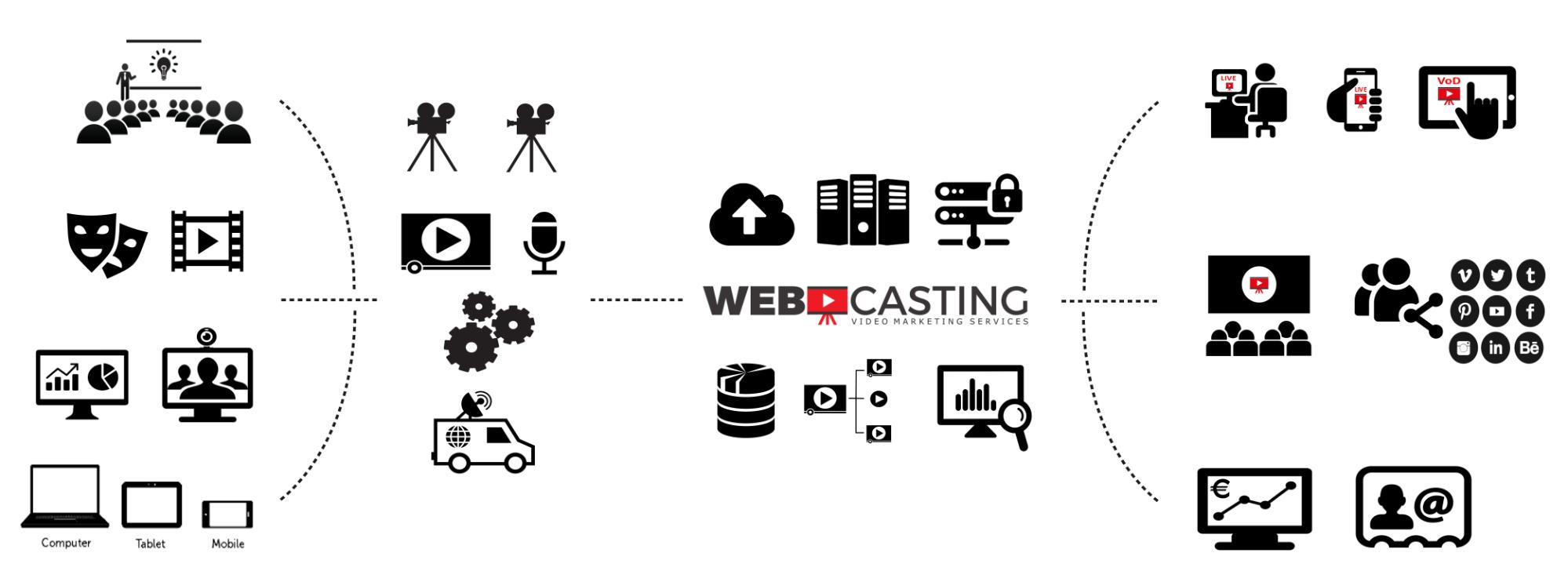 Webcasting platforma infografika
